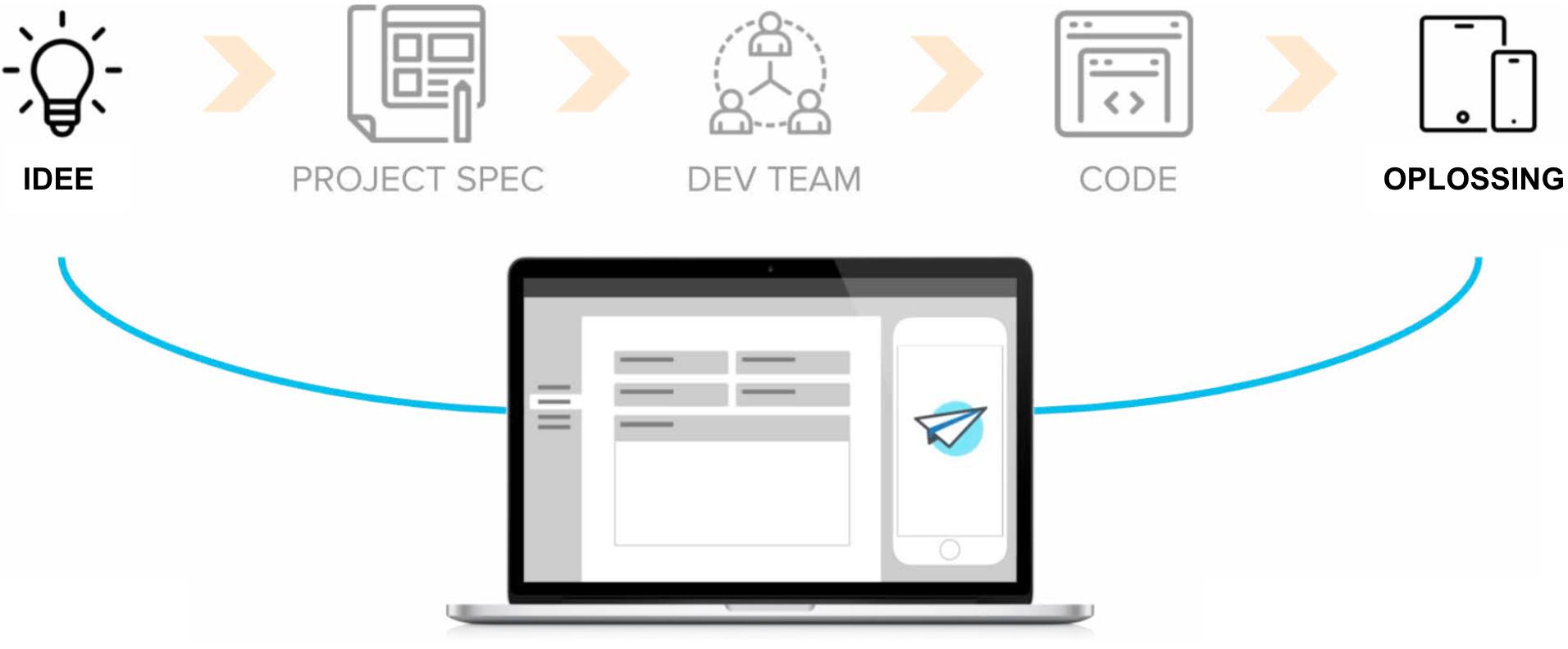 No-code development in Appsheet uitgelegd